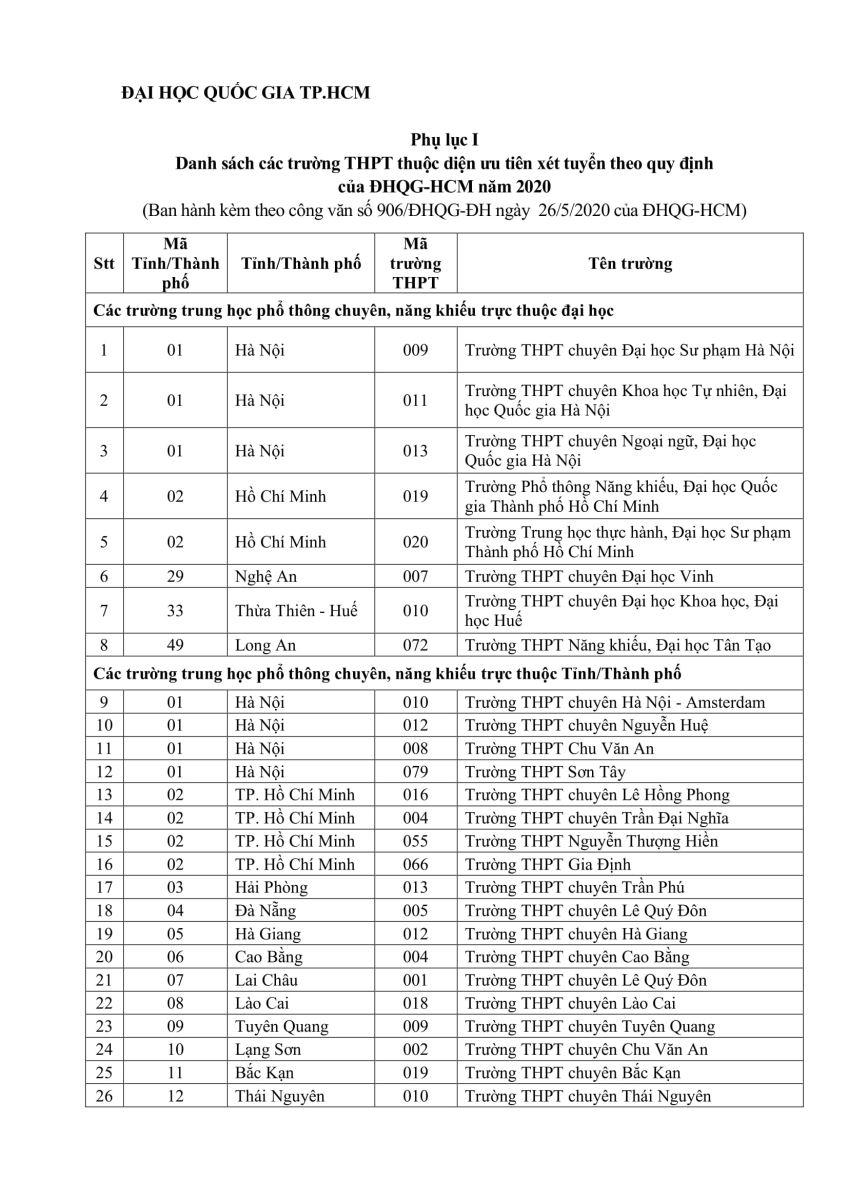 Danh sách các trường THPT thuộc diện Ưu tiên xét tuyển theo quy định của ĐHQG-HCM năm 2020